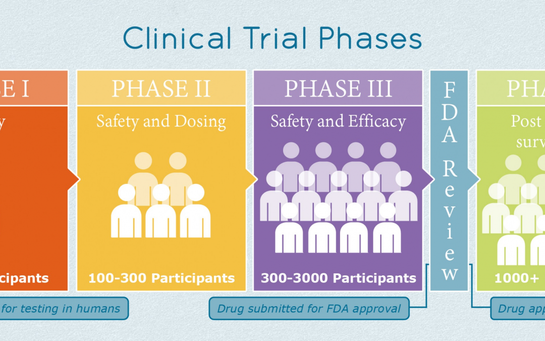 Phases of Clinical Trials